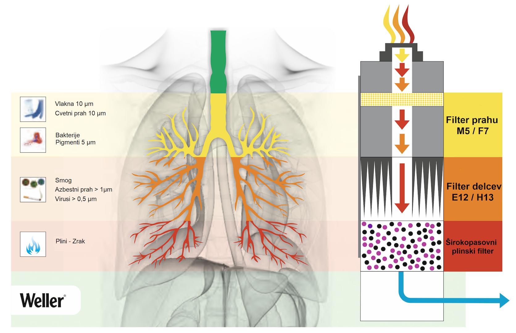 Zdrav delovni prostor – Odsesavanje dima in hlapov2